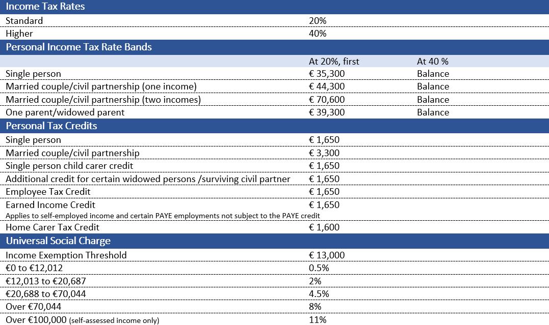 Tax Rates And Tax Credits 2021 Ireland